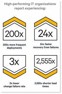 200x-deployment-frequency-state-of-the-devops-2016