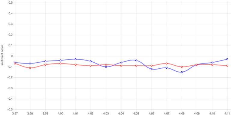 hillary vs clinton real-time chart