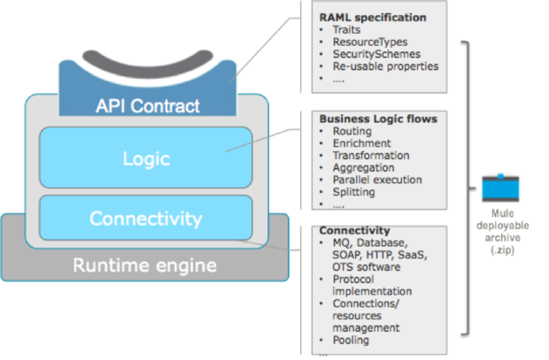 anypoint mule microservice artifact