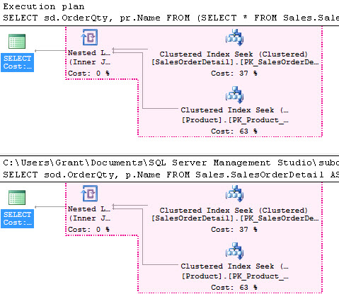 only slight diffences in sub-query plan