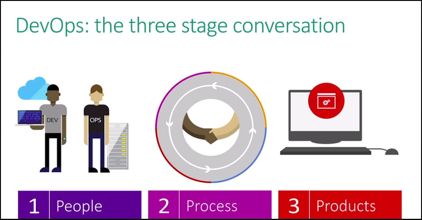 2-devops-the-three-stage-conversation