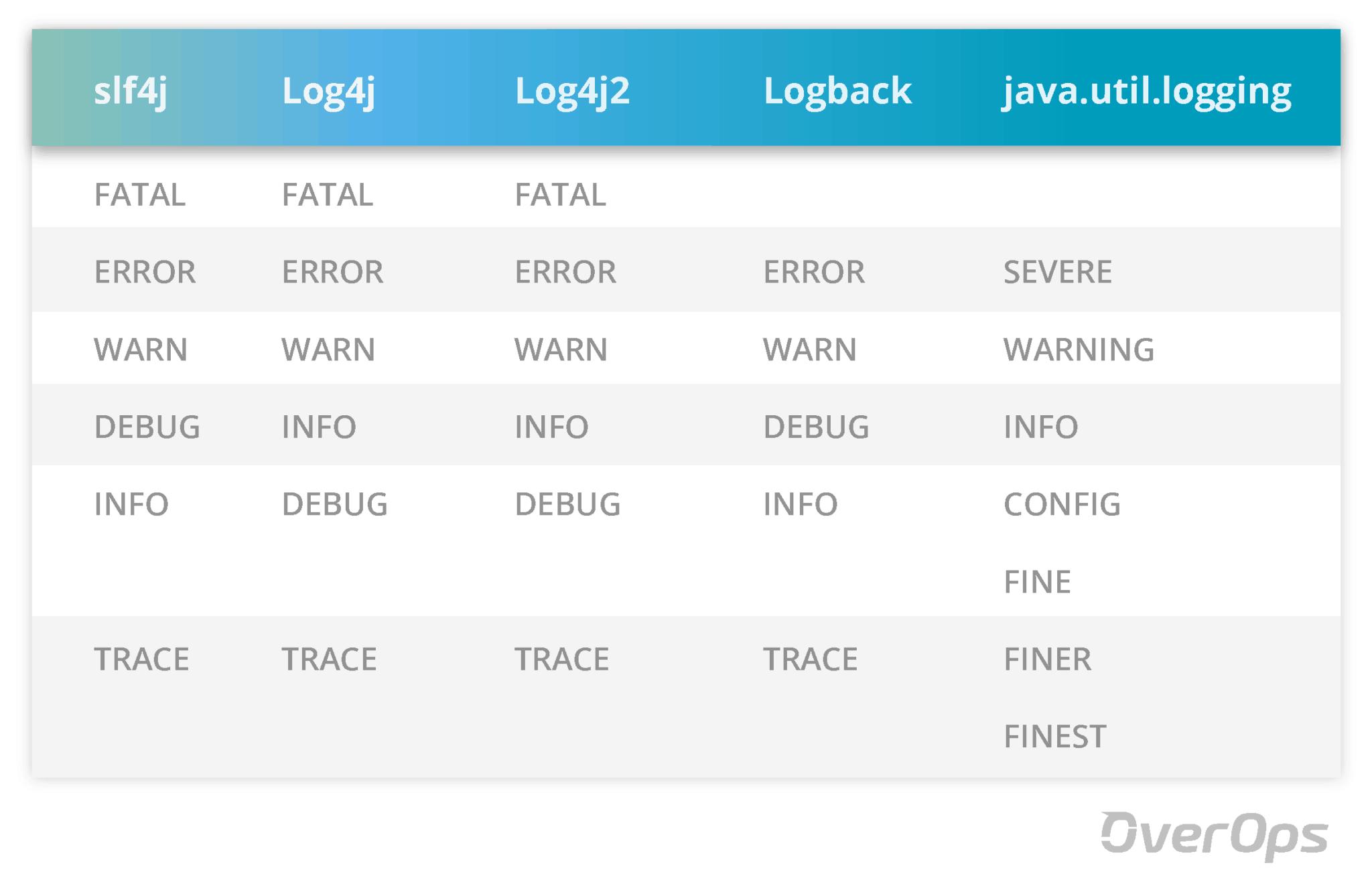 log levels