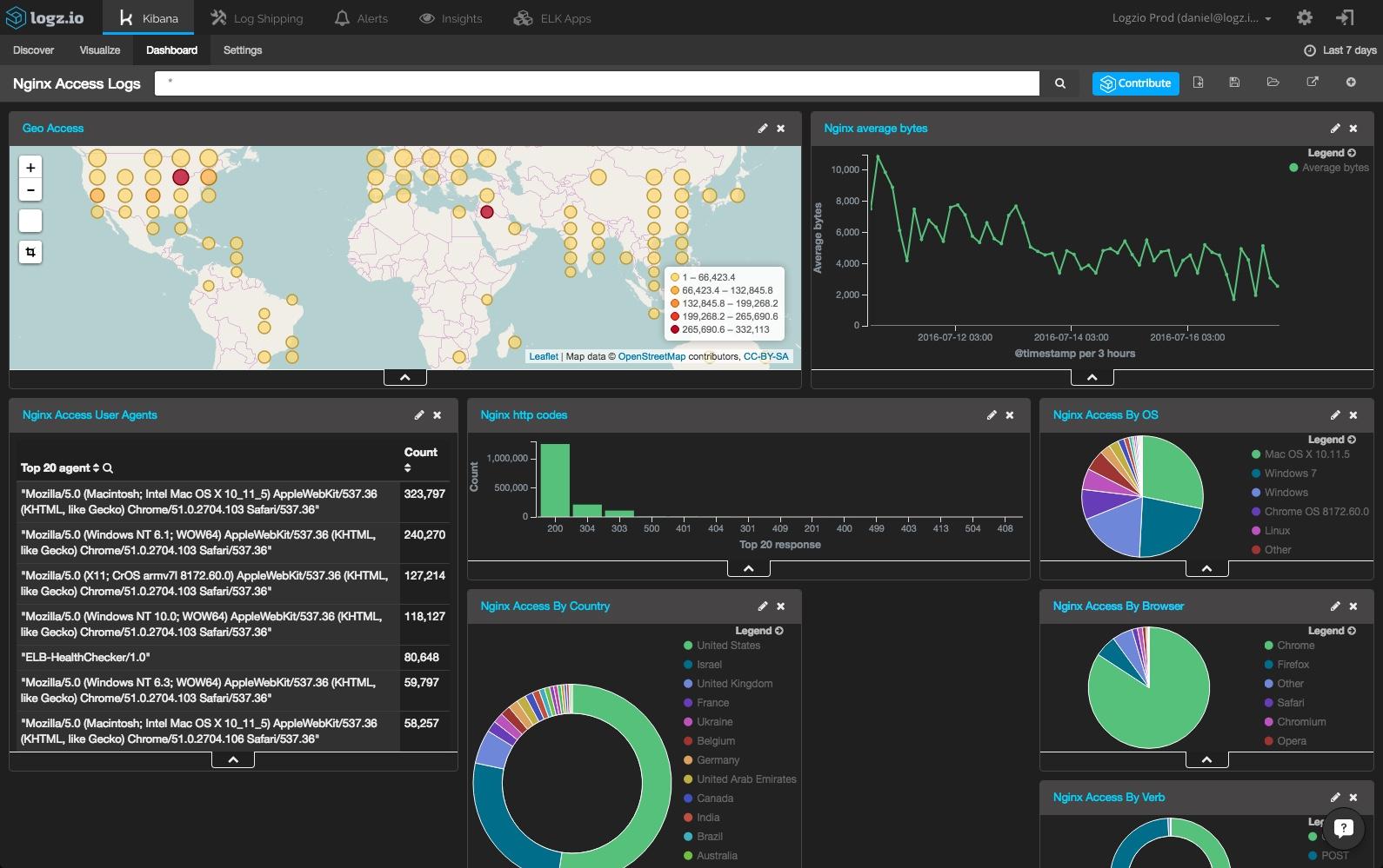 server log analysis dashboard