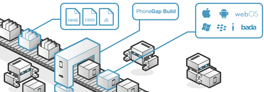 phonegap technology how it works