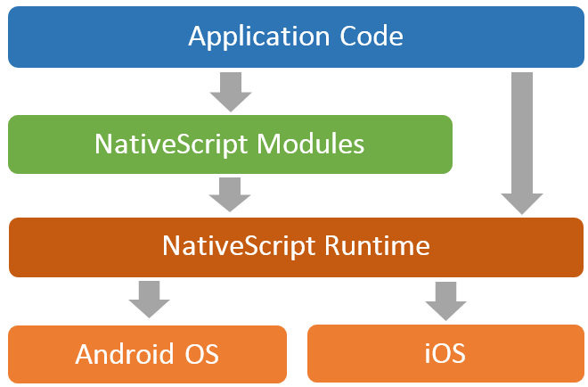 nativescript-architecture top javascript frameworks for mobile