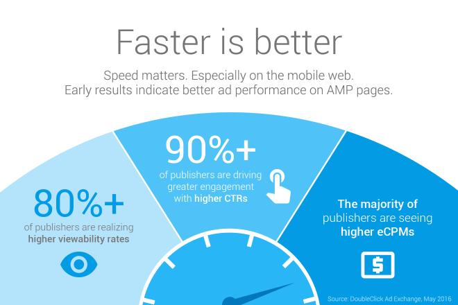 amp-benefits mobile application development trends