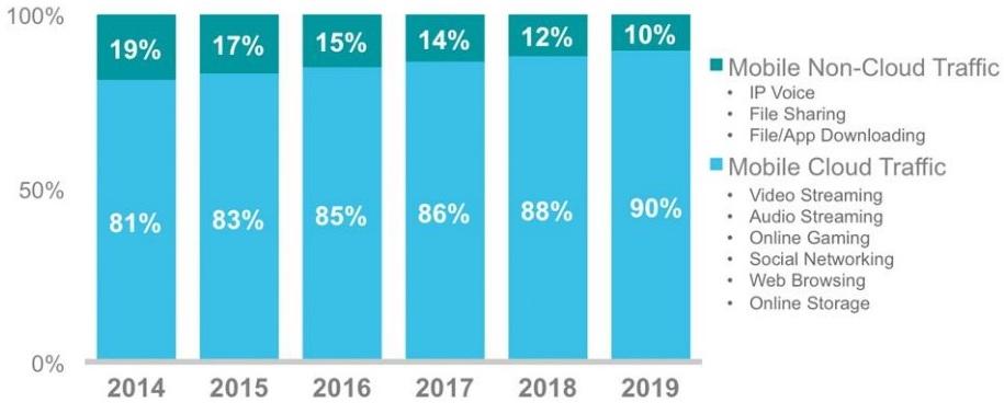 cloud-mobile-data - mobile application development trends