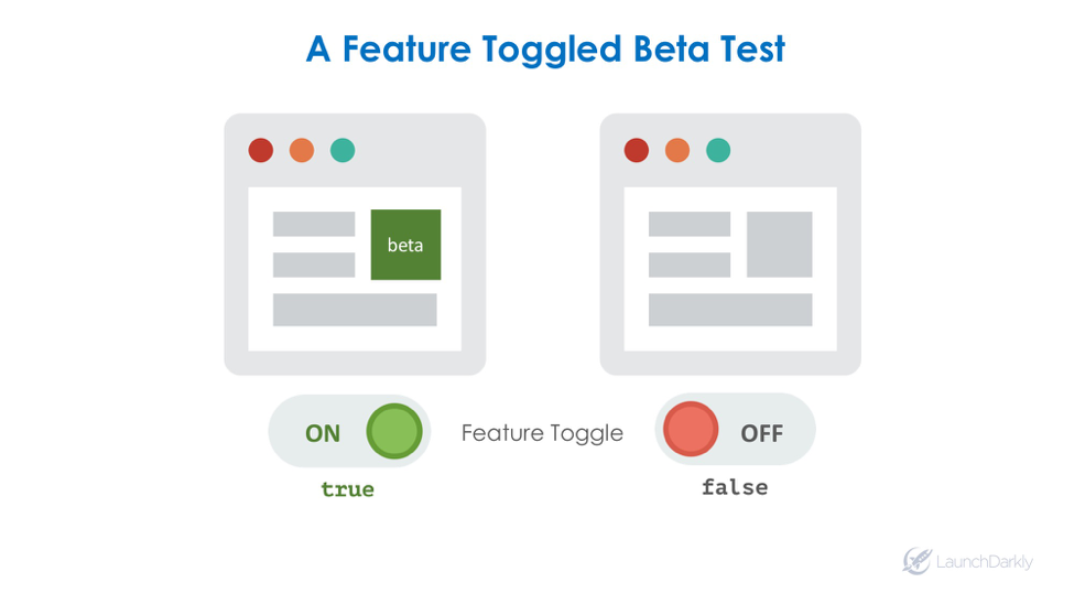 feature toggle beta test launchdarkly