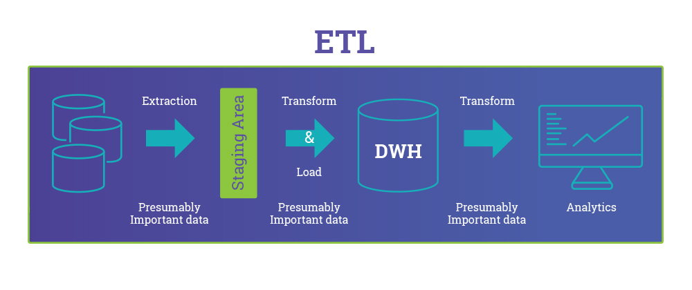 a graphic describing how etl works: extract, transform, load