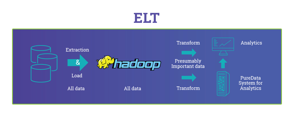 a graphic describing how elt works : extract, load, transform