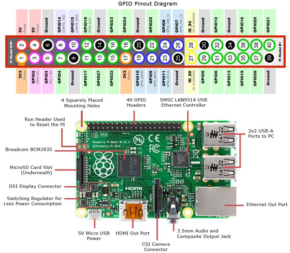 image result for raspberry pi 2 model b pinout