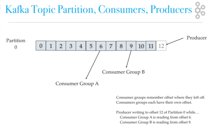 kafka architecture: topic partition, consumer group, offset and producers diagram