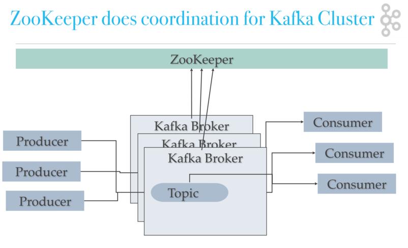 kafka architecture - kafka zookeeper coordination diagram