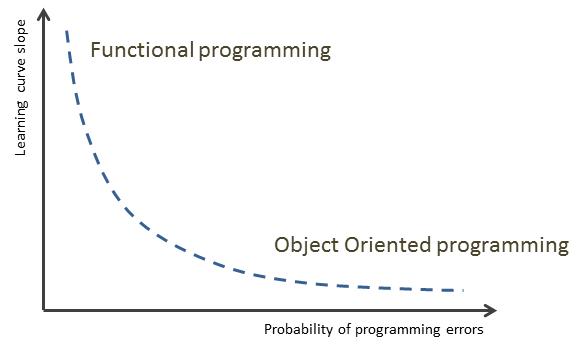 programming language curve