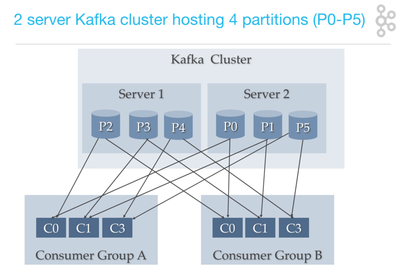 kafka architecture: consumer group consumers to partitions