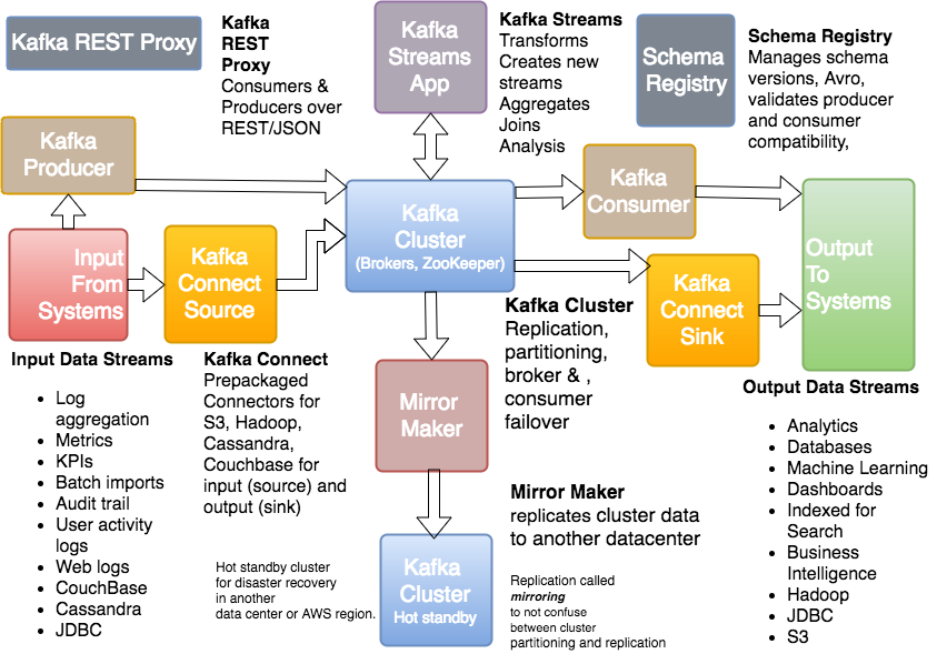 kafka ecosystem: diagram of connect source, connect sink, kafka streams
