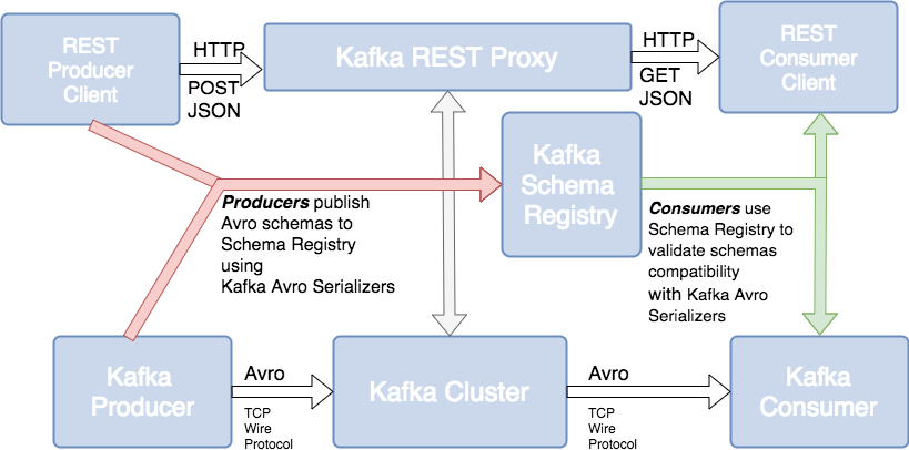 kafka ecosystem: kafka rest proxy and confluent schema registry