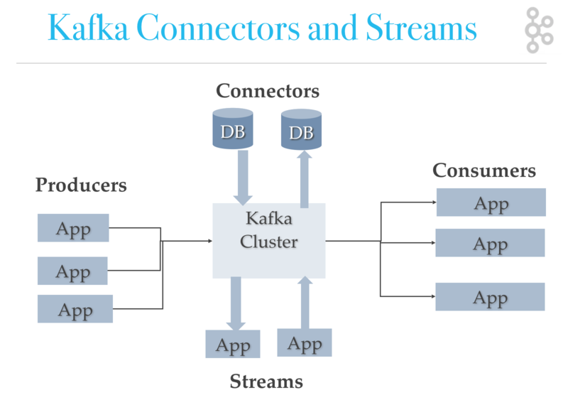 kafka ecosystem: kafka streams and kafka connect