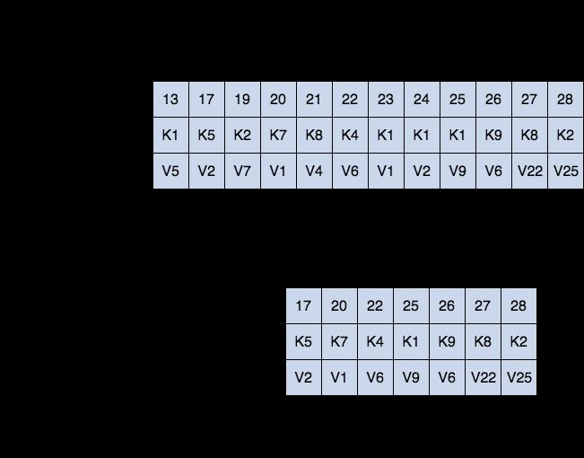 kafka log compaction process