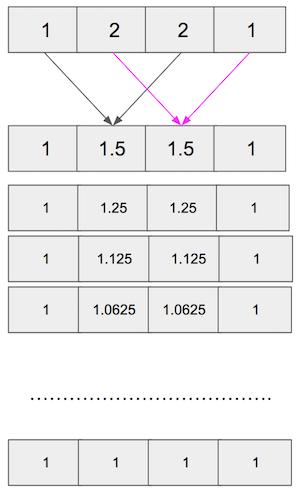 stencil algorithm