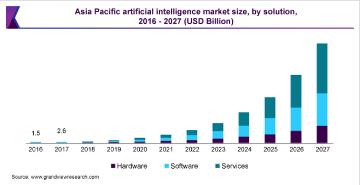 Asia Pacific AI Market Size Graph
