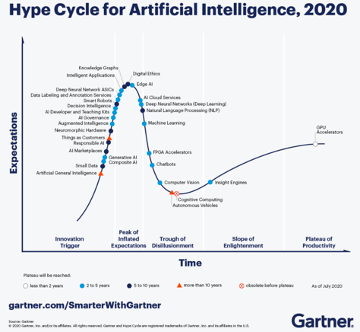 Hype Cycle for AI Graph