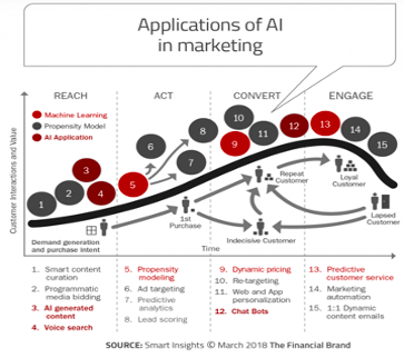 Applications of AI in Marketing Graph