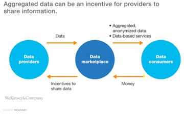 Data Marketplace infographic.