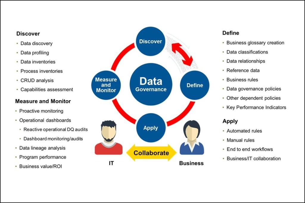 Data Governance Cycle