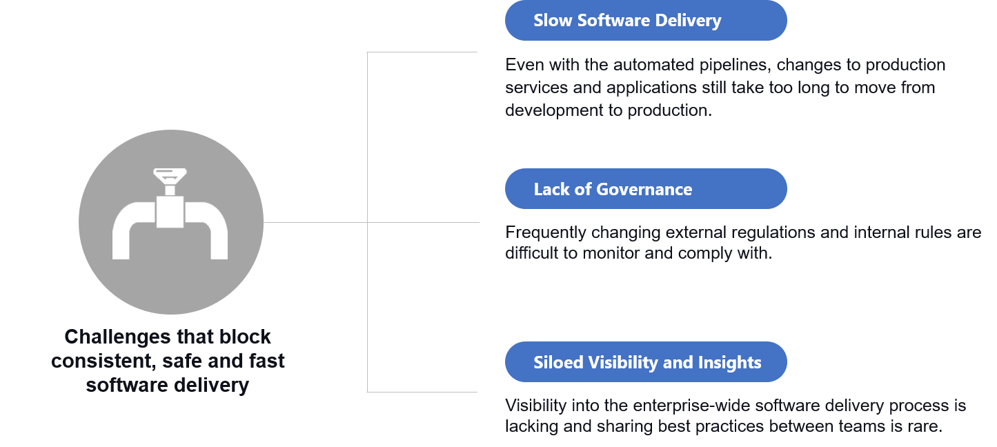 Software Delivery Challenges