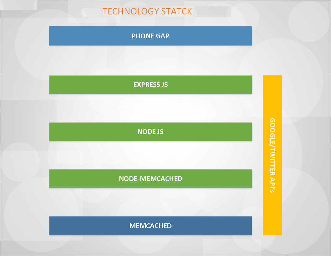 InstaNews Technology Stack
