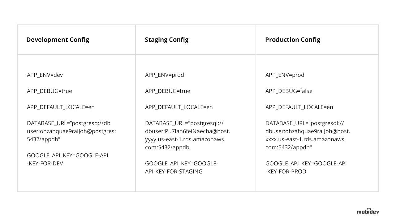 Development, Staging, and Production Configs