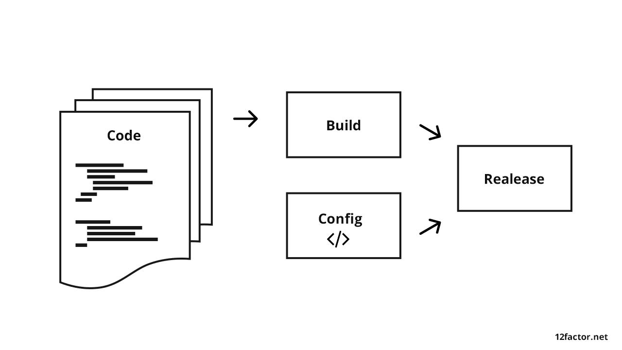 Code Release Flow Example