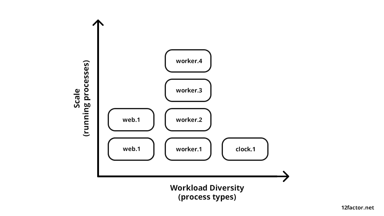 Workload Diversity vs. Scale