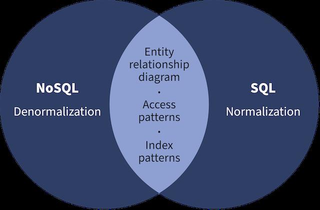 NoSQL vs. SQL Venn diagram