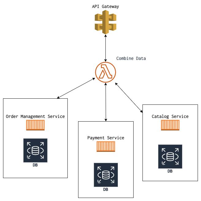 API composition pattern diagram