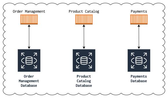 Database per service diagram