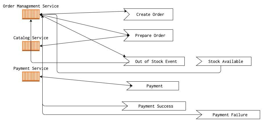 Saga pattern diagram example