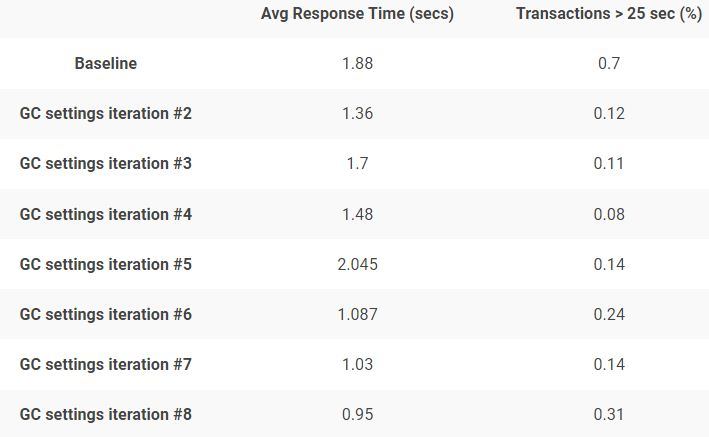 Response Time Improvements Over Each GC Setting Change