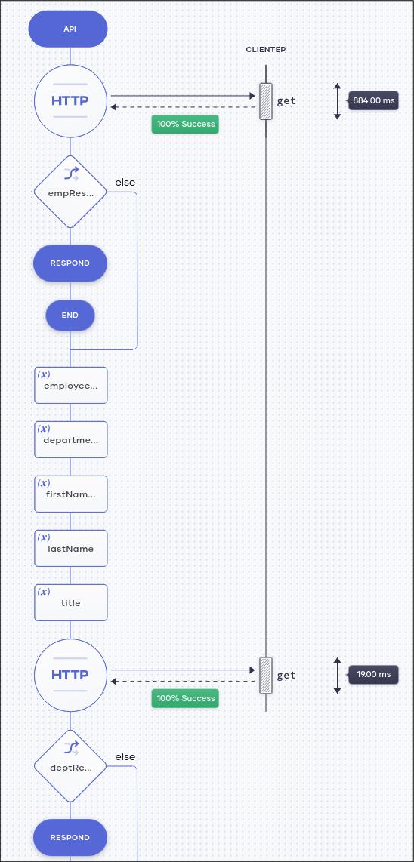 Zapier vs. Choreo: Bagaimana Teknologi Integrasi Berbasis Web Ini Ditumpuk