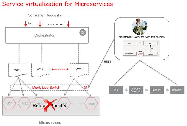 Service Visualization & AquaJS