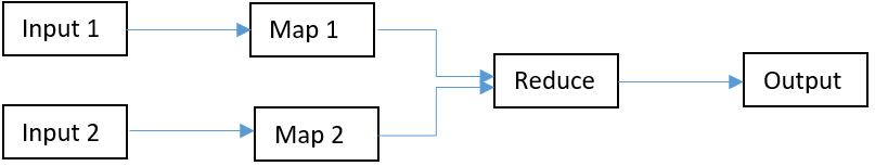 Input-Multiple Maps-Reduce-Output