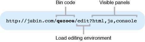 Figure 4 Breaking down a JS Bin URL