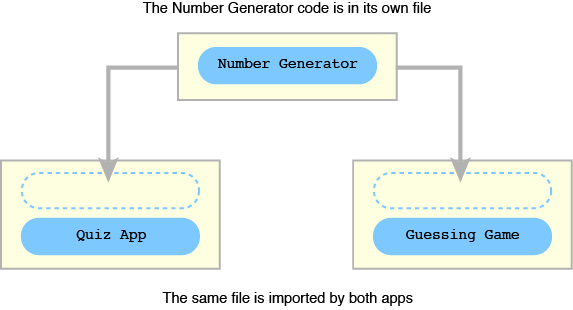 Figure 8 Importing the number generator function into two projects