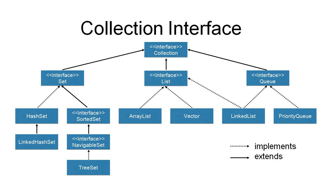 class-and-interface-hierarchy