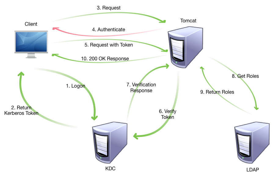 Kerberos Interactions
