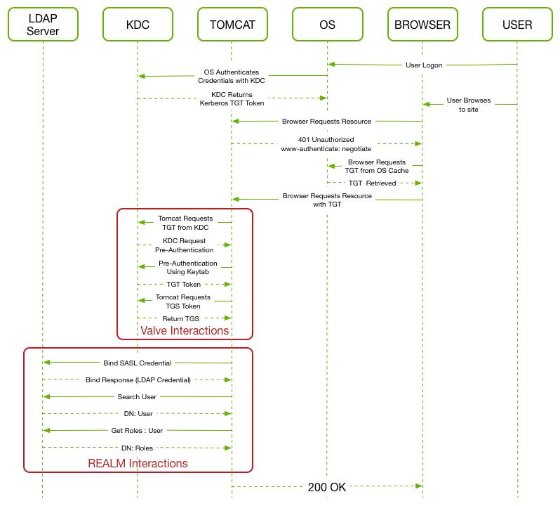 Kerberos Sequence Diagram
