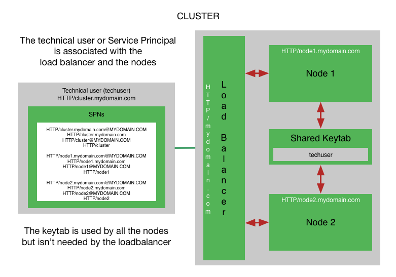 Cluster Service Principal