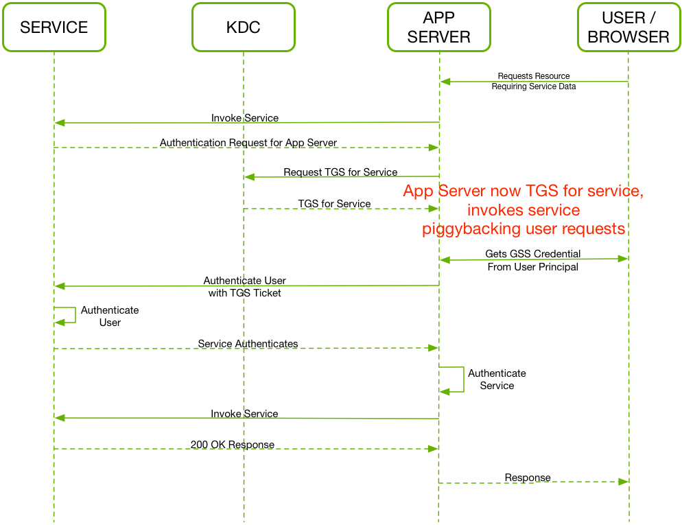 User Impersonation Sequence Diagram