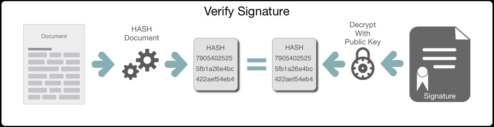 Verifying of a Signature